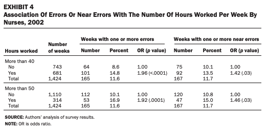 Association Of Errors Or Near Errors With The Number Of Hours Worked Per Week By Nurses