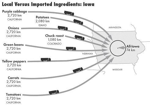 Iowa food travel distances