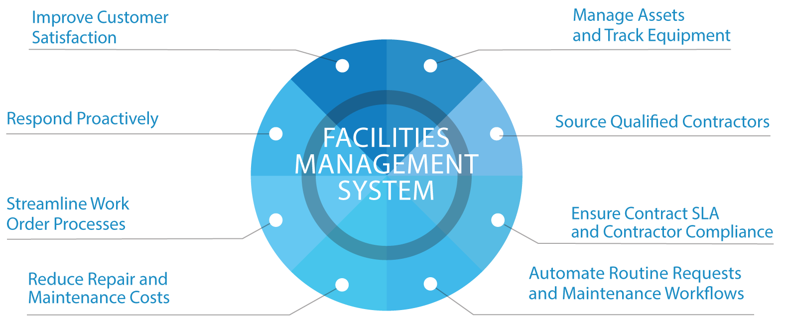 What-is-Facilities-Management-Chart