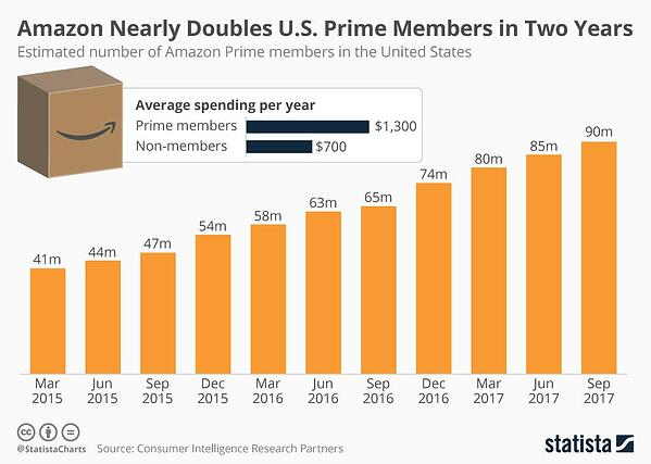 amazon membership growth
