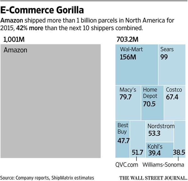 amazon shipping statistics