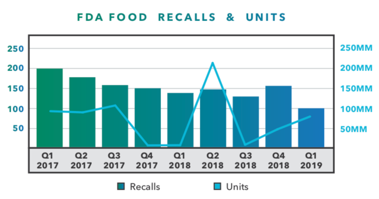 FDA food recalls and units