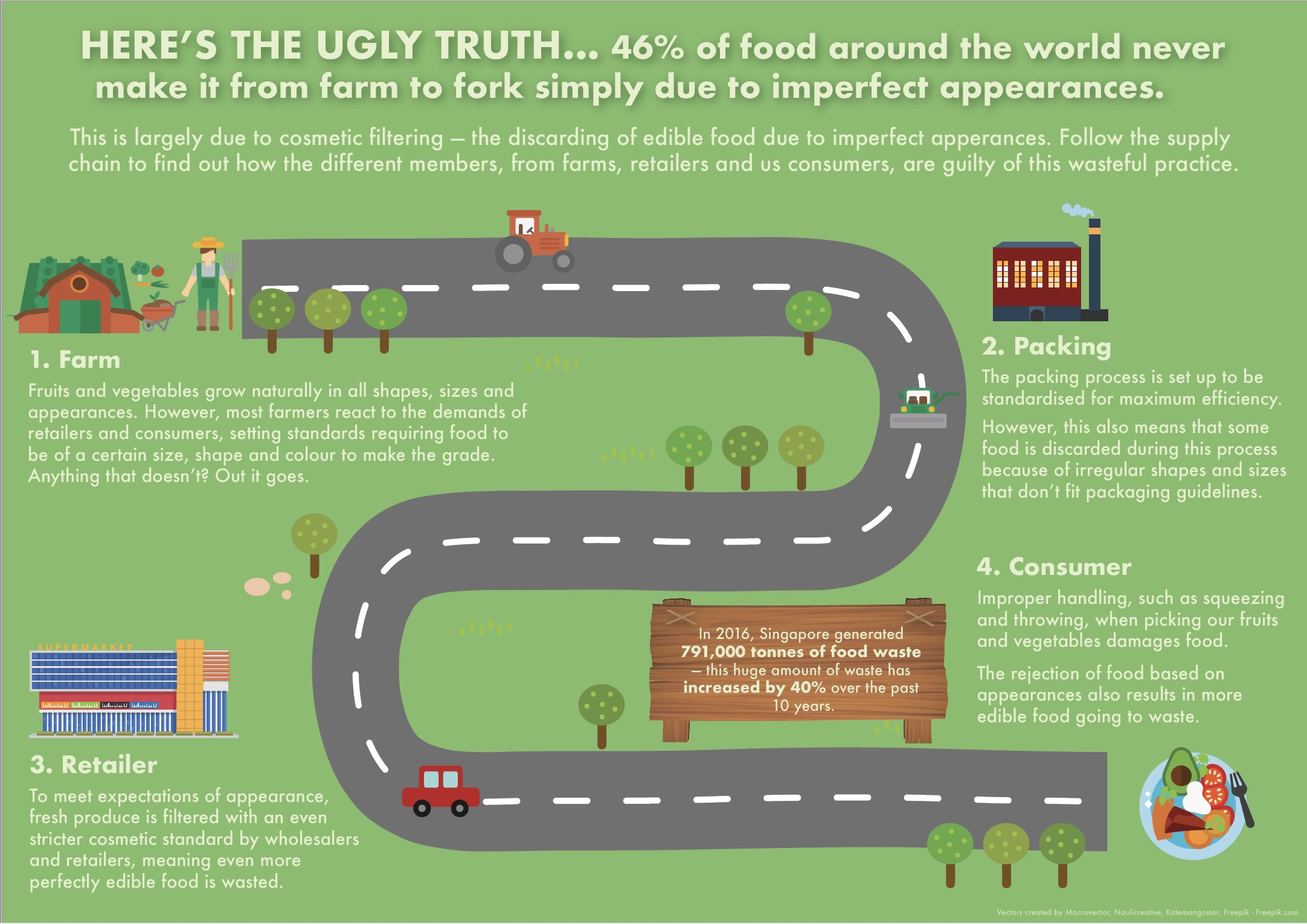 Food waste from farm to fork