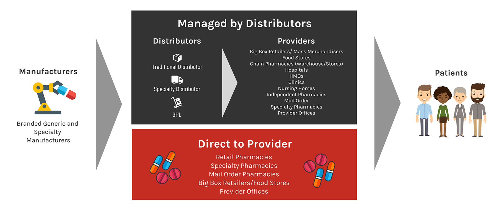 U.S.-Prescription-Drugs-Pharmaceutical-Supply-Chain