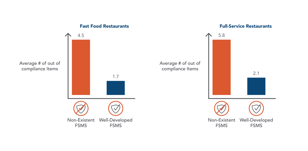compliance rates restaurants FSMS