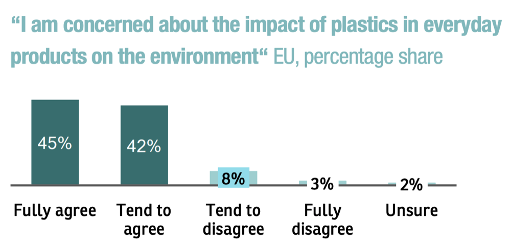 concerns about the impact of plastics in everyday products on the environment