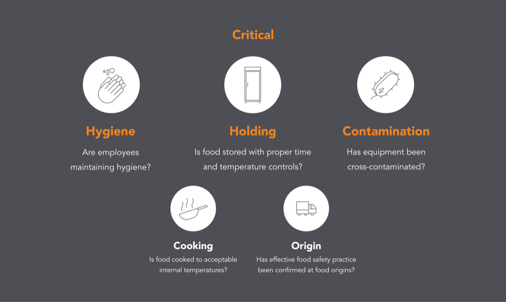 food safety critical risk factors