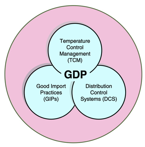 good distribution practices gdp