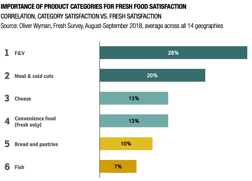 importance of product categories for fresh food satisfaction
