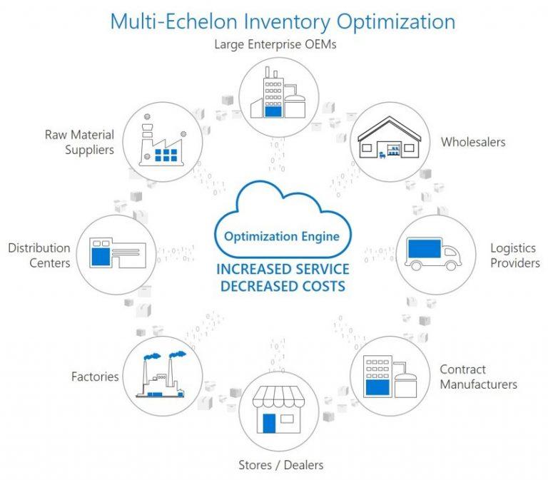 multi echelon inventory optimization