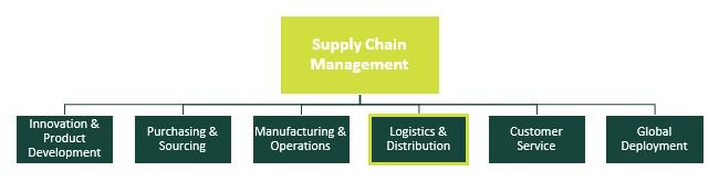supply chain management concepts