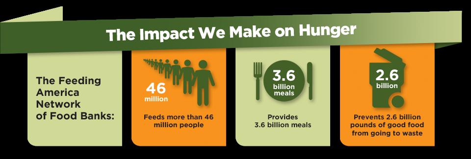 impact we make on hunger feeding america