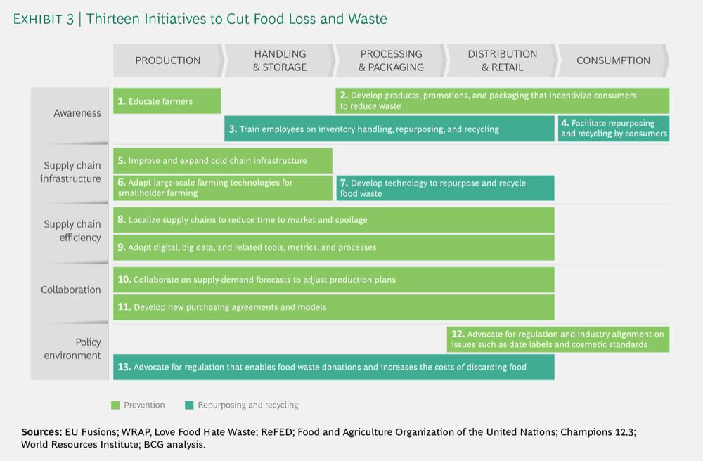 thirteen initatives to cut food loss and waste
