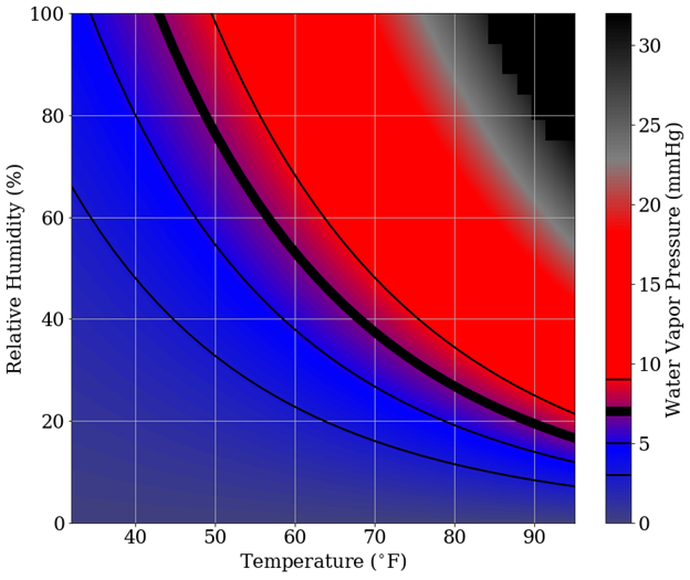 Temperature vs Relative Humidity .png