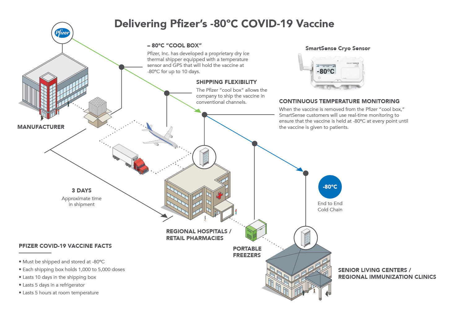 Delivering Pfizer's -80°C COVID-19 Vaccine
