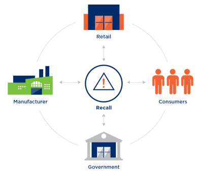 The stakeholders in food recalls. https://www.gs1india.org/content/product-recall