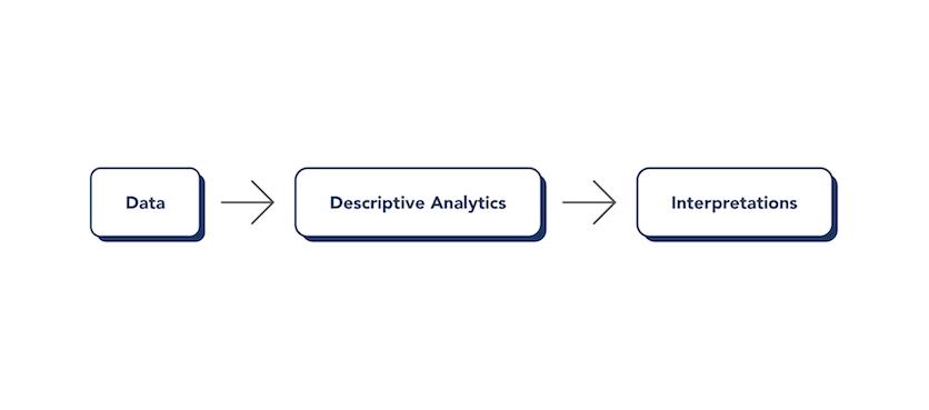 Automated Data Intrepretation Data Graphic