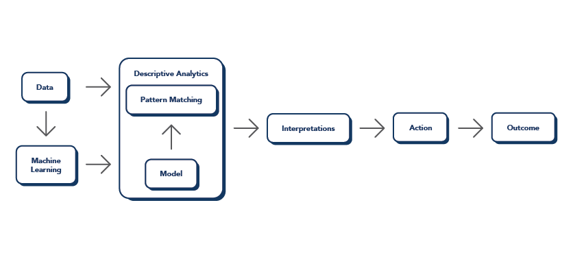 Prescriptive Analytics Graphic